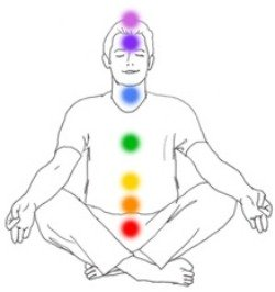 Chakra Locations for Using Chakra Essential Oils