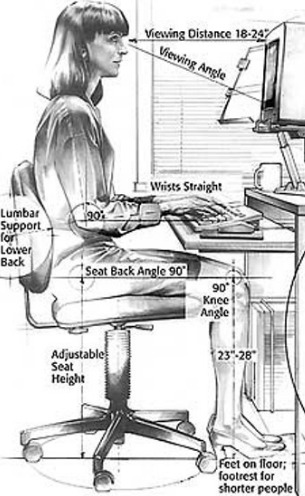 A Diagram of Computer Ergonomics To Prevent Repetitive Stress Injury